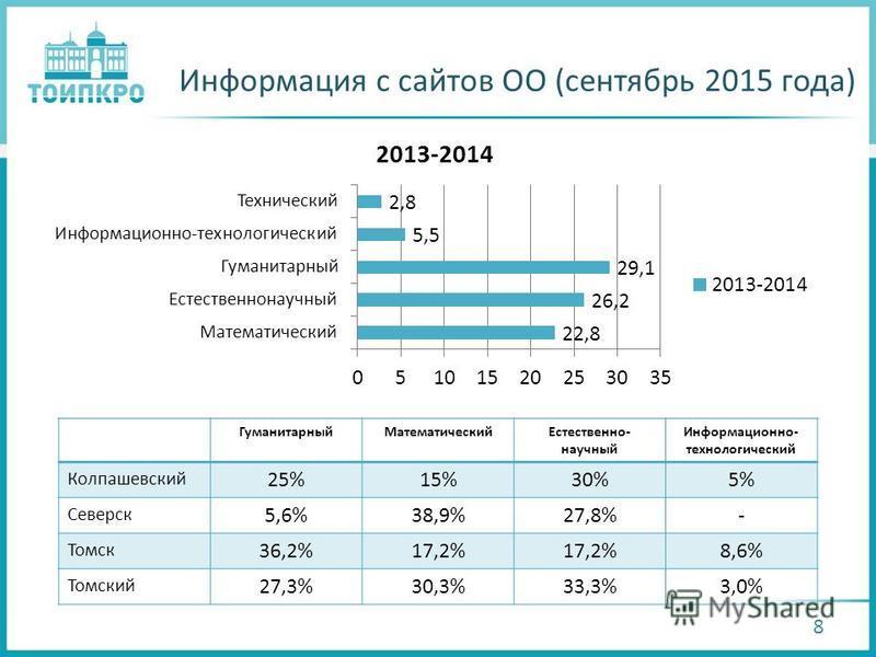 Информация с сайтов ОО (сентябрь 2015 года) 8 Гуманитарный МатематическийЕстественно- научный Информационно- технологический Колпашевский 25%15%30%5% Северск 5,6%38,9%27,8%- Томск 36,2%17,2% 8,6% Томский 27,3%30,3%33,3%3,0%