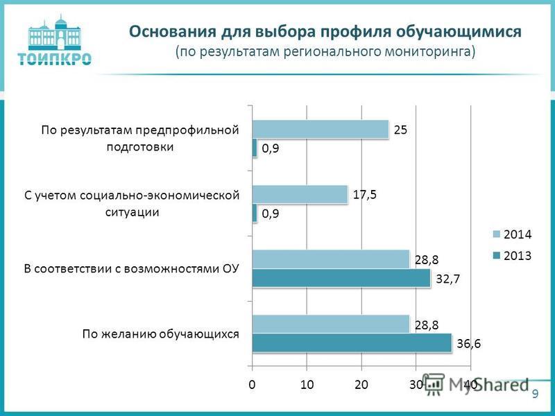 Основания для выбора профиля обучающимися (по результатам регионального мониторинга) 9