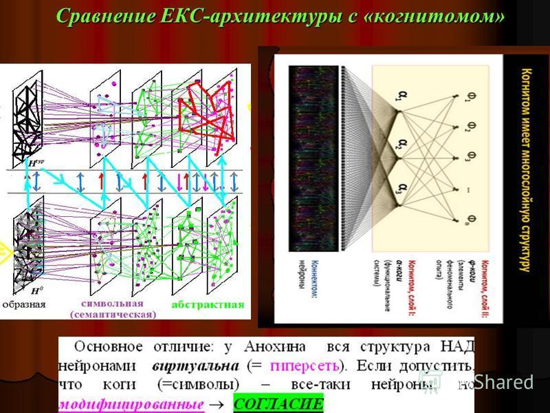 Интерпретация Подсознание \\ «underself», неподконтрольное системе = образы, записанные в Н 0 серыми связями out of control (не связанные с к-л символом) могут быть активированы только шумом (случайно) = insight Сознание = степень готовности к мышьен