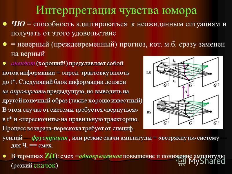 Мат. модель глобальных Э реакций Система уравнений для Z(t): ур-ния гомеостаза Z = амплитуда шума, =агрегат. нейромед. (возб тормоз) Z 0 = уровень шума «в покое»; ki = спец. набор Н в 1-м синапсе Я