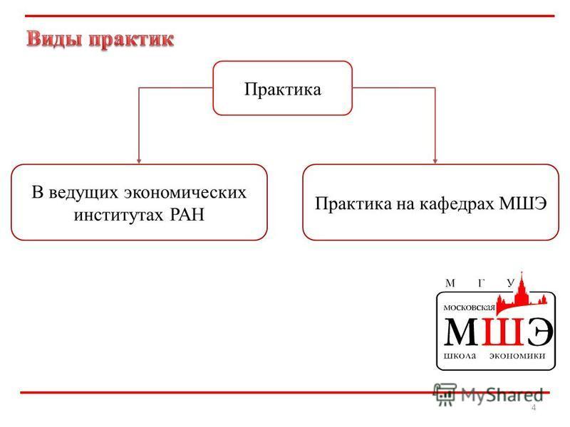 4 Практика В ведущих экономических институтах РАН Практика на кафедрах МШЭ
