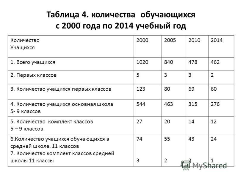Таблица 4. количества обучающихся с 2000 года по 2014 учебный год Количество Учащихся 2000200520102014 1. Всего учащихся 1020840478462 2. Первых классов 5332 3. Количество учащихся первых классов 123806960 4. Количество учащихся основная школа 5- 9 к