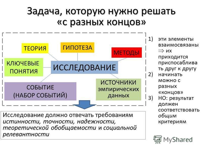Задача, которую нужно решать «с разных концов» ИССЛЕДОВАНИЕ ТЕОРИЯ ГИПОТЕЗА МЕТОДЫ ИСТОЧНИКИ эмпирических данных СОБЫТИЕ (НАБОР СОБЫТИЙ) КЛЮЧЕВЫЕ ПОНЯТИЯ 1)эти элементы взаимосвязаны их приходится приспосабливай ть друг к другу 2)начинать можно с раз