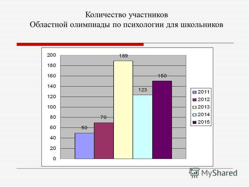 Количество участников Областной олимпиады по психологии для школьников