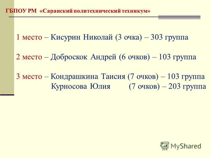 1 место – Кисурин Николай (3 очка) – 303 группа 2 место – Доброскок Андрей (6 очков) – 103 группа 3 место – Кондрашкина Таисия (7 очков) – 103 группа Курносова Юлия (7 очков) – 203 группа