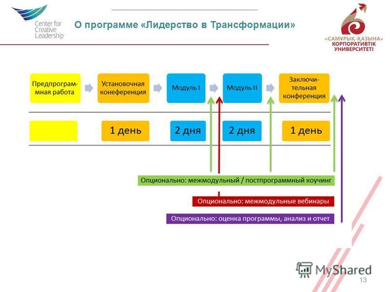 13 О программе «Лидерство в Трансформации»