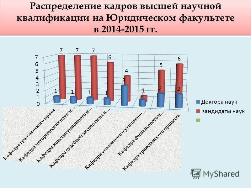 Распределение кадров высшей научной квалификации на Юридическом факультете в 2014-2015 гг.