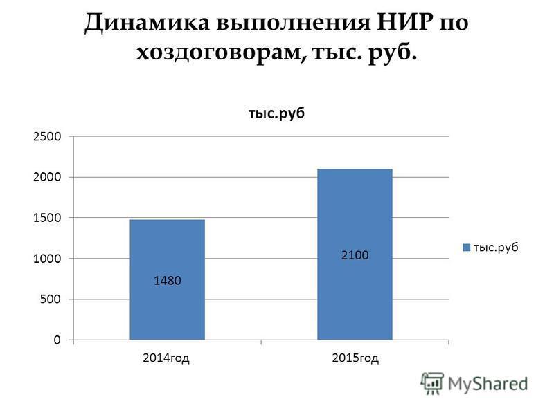 Динамика выполнения НИР по хоздоговорам, тыс. руб.