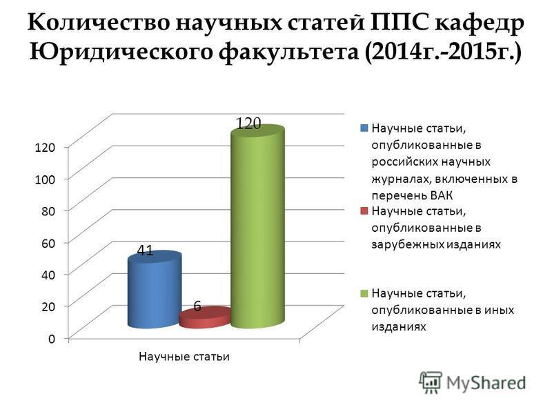 Количество научных статей ППС кафедр Юридического факультета (2014 г.-2015 г.)