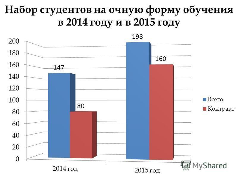 Набор студентов на очную форму обучения в 2014 году и в 2015 году