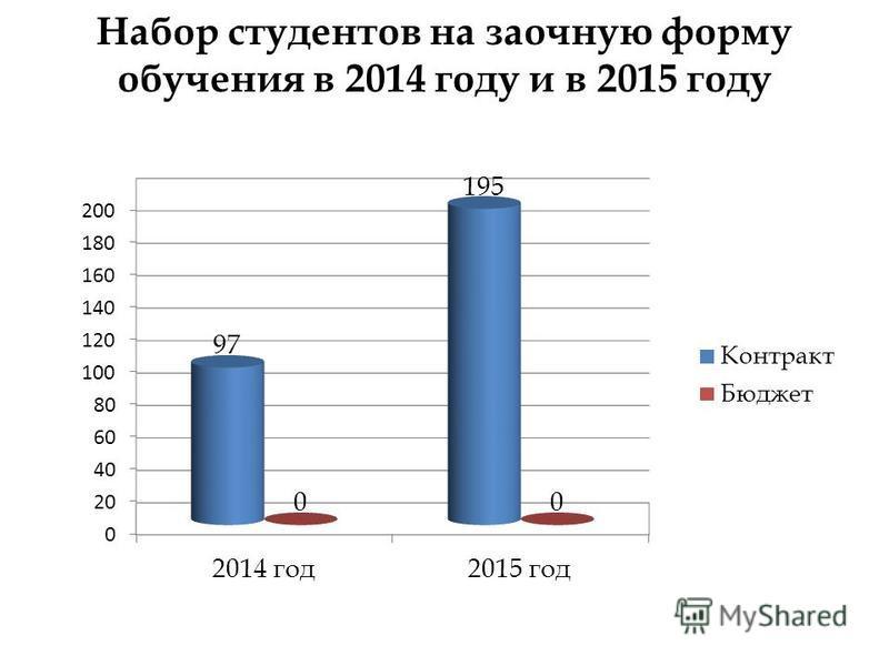 Набор студентов на заочную форму обучения в 2014 году и в 2015 году