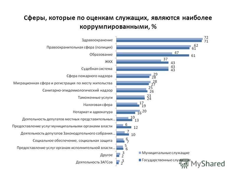 Сферы, которые по оценкам служащих, являются наиболее коррумпированными, %