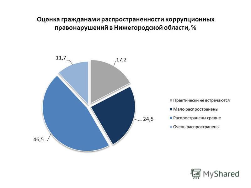 Оценка гражданами распространенности коррупционных правонарушений в Нижегородской области, %