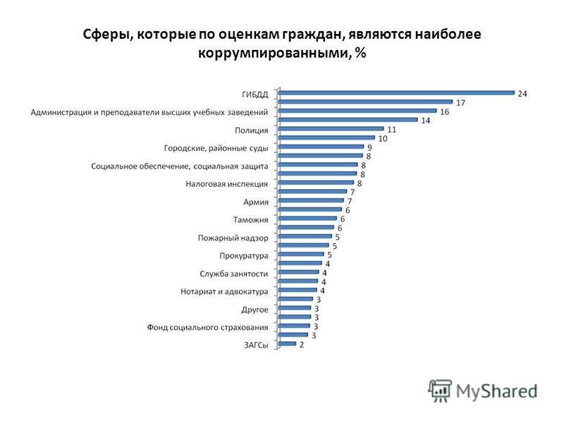Сферы, которые по оценкам граждан, являются наиболее коррумпированными, %