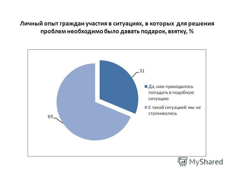 Личный опыт граждан участия в ситуациях, в которых для решения проблем необходимо было давать подарок, взятку, %