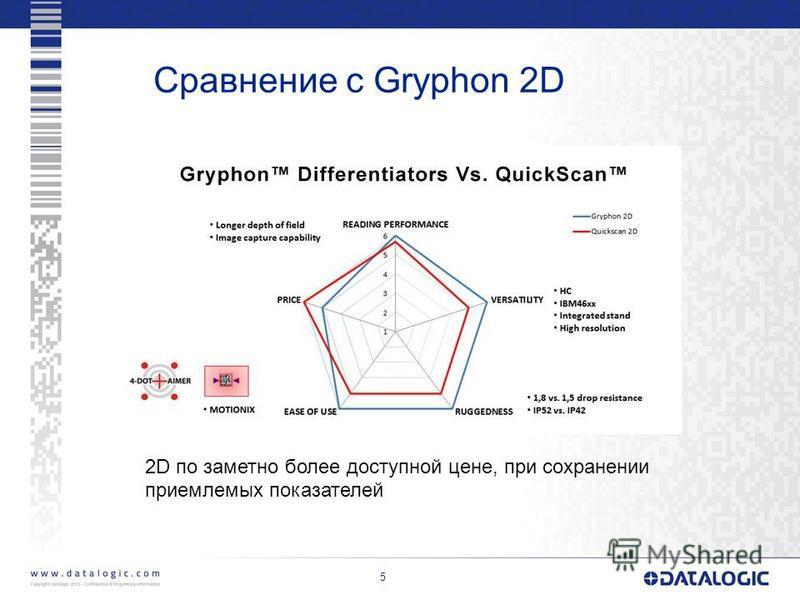5 Сравнение с Gryphon 2D 2D по заметно более доступной цене, при сохранении приемлемых показателей
