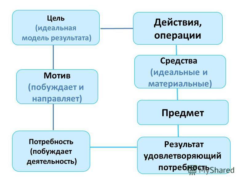 Цель (идеальная модель результата) Мотив (побуждает и направляет) Потребность (побуждает деятельность) Действия, операции Средства (идеальные и материальные) Предмет Результат удовлетворяющий потребность