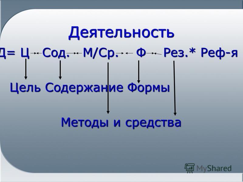 Деятельность Д= Ц Сод. М/Ср. Ф Рез.* Реф-я Цель Содержание Формы Методы и средства