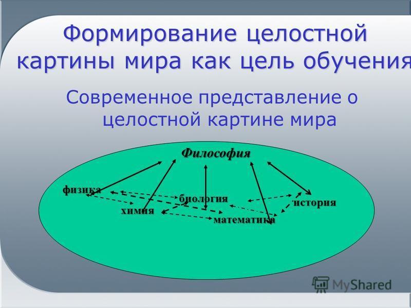 Формирование целостной картины мира как цель обучения Современное представление о целостной картине мира физика химия биология математика история Философия