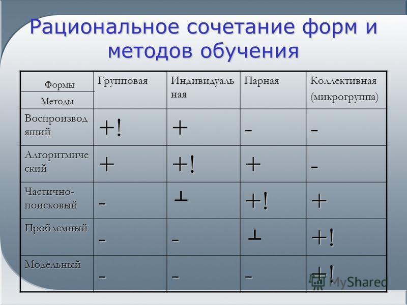 Рациональное сочетание форм и методов обучения Формы Формы МетодыГрупповая Индивидуаль ная Парная Коллективная(микрогруппа) Воспроизвод ящий +!+-- Алгоритмиче ский ++!+- Частично- поисковый -+!+ Проблемный--+! Модельный---+!