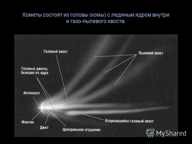 Кометы состоят из головы (комы) с ледяным ядром внутри и газо-пылевого хвоста.