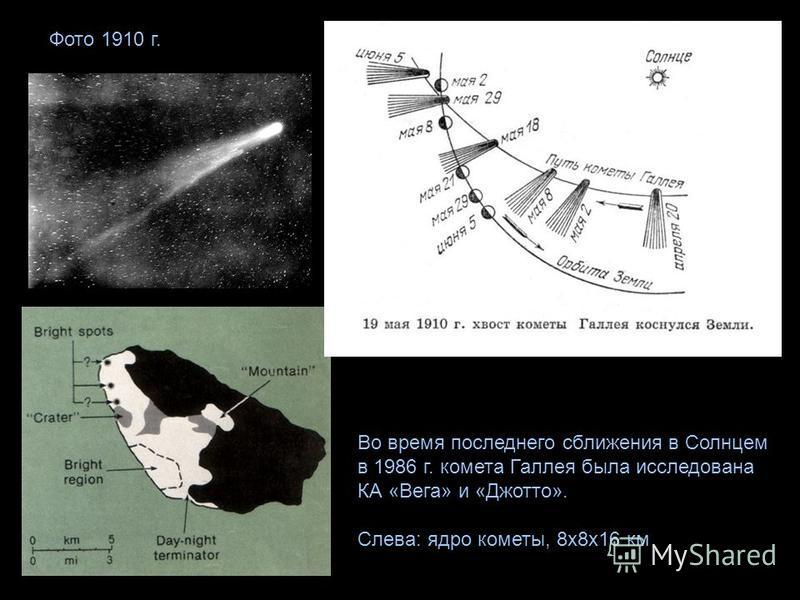 Во время последнего сближения в Солнцем в 1986 г. комета Галлея была исследована КА «Вега» и «Джотто». Слева: ядро кометы, 8 х 8 х 16 км Фото 1910 г.