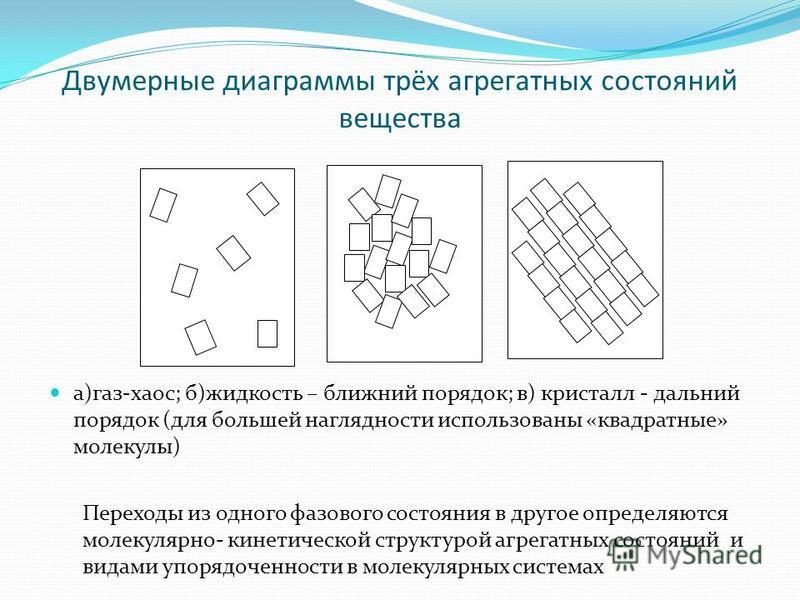 Двумерные диаграммы трёх агрегатных состояний вещества а)газ-хаос; б)жидкость – ближний порядок; в) кристалл - дальний порядок (для большей наглядности использованы «квадратные» молекулы) Переходы из одного фазового состояния в другое определяются мо