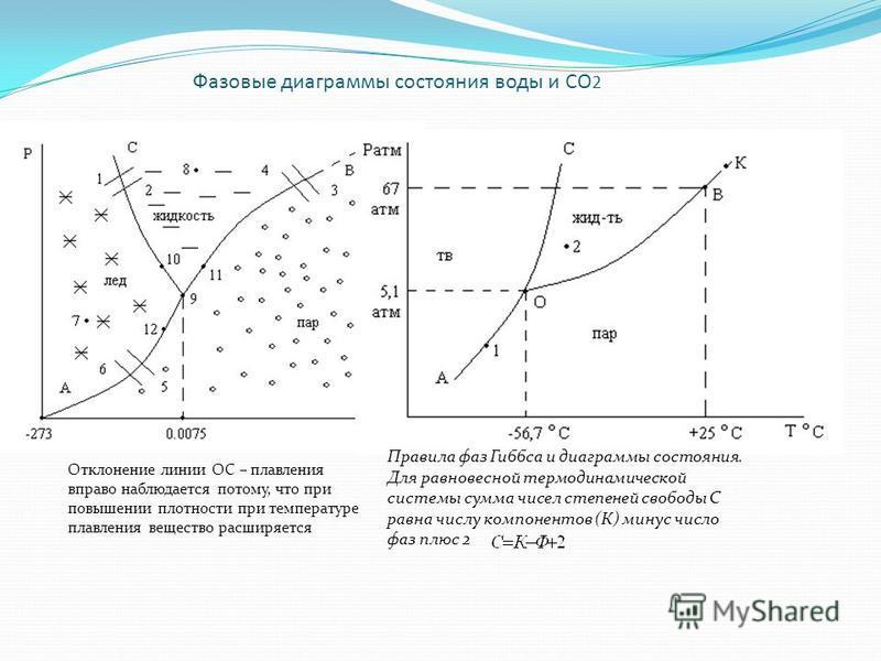 Фазовые диаграммы состояния воды и СО 2 Отклонение линии ОС – плавления вправо наблюдается потому, что при повышении плотности при температуре плавления вещество расширяется Правила фаз Гиббса и диаграммы состояния. Для равновесной термодинамической