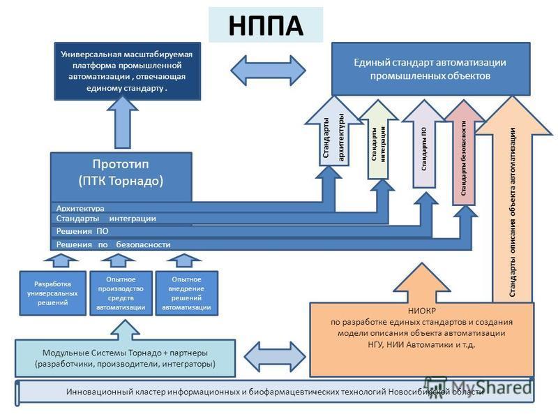 НППА Универсальная масштабируемая платформа промышленной автоматизации, отвечающая единому стандарту. Единый стандарт автоматизации промышленных объектов Стандарты архитектуры Стандарты интеграции Стандарты описания объекта автоматизации Стандарты бе