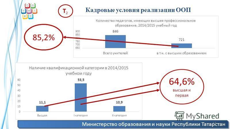 Министерство образования и науки Республики Татарстан 13 Кадровые условия реализации ООП Т2Т2 85,2% 64,6% высшая и первая