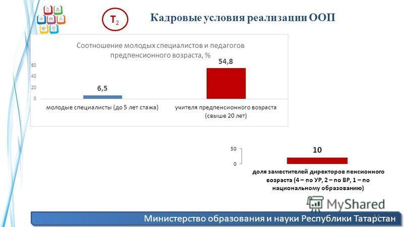 Министерство образования и науки Республики Татарстан 14 Кадровые условия реализации ООП Т2Т2