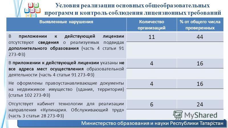 Министерство образования и науки Республики Татарстан 18 Выявленные нарушения Количество организаций % от общего числа проверенных В приложении к действующей лицензии отсутствуют сведения о реализуемых подвидах дополнительного образования (часть 4 ст