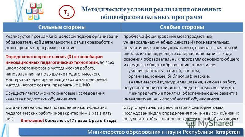 Министерство образования и науки Республики Татарстан 20 Методические условия реализации основных общеобразовательных программ Т2Т2 Сильные стороны Слабые стороны Реализуется программно-целевой подход организации образовательной деятельности в рамках