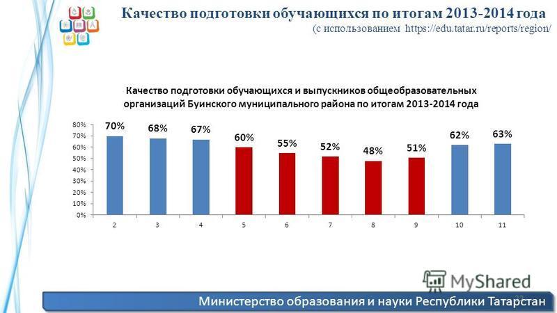 Министерство образования и науки Республики Татарстан 22 Качество подготовки обучающихся по итогам 2013-2014 года (с использованием https://edu.tatar.ru/reports/region/