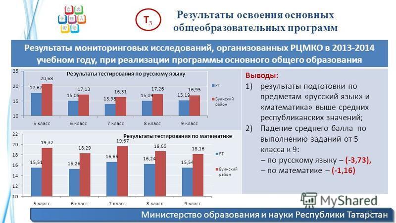 Министерство образования и науки Республики Татарстан 23 Результаты освоения основных общеобразовательных программ Т3Т3 Результаты мониторинговых исследований, организованных РЦМКО в 2013-2014 учебном году, при реализации программы основного общего о