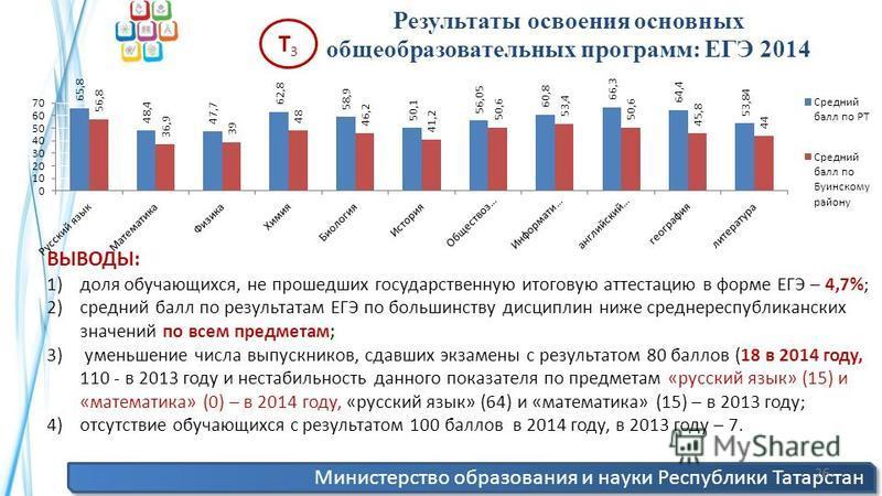 Министерство образования и науки Республики Татарстан 26 Результаты освоения основных общеобразовательных программ: ЕГЭ 2014 Т3Т3 ВЫВОДЫ: 1)доля обучающихся, не прошедших государственную итоговую аттестацию в форме ЕГЭ – 4,7%; 2)средний балл по резул
