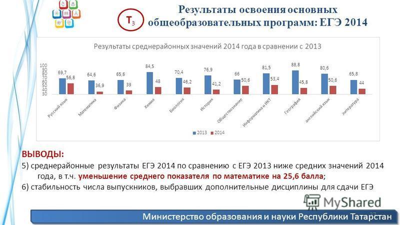 Министерство образования и науки Республики Татарстан 27 Результаты освоения основных общеобразовательных программ: ЕГЭ 2014 Т3Т3 ВЫВОДЫ: 5) среднерайонные результаты ЕГЭ 2014 по сравнению с ЕГЭ 2013 ниже средних значений 2014 года, в т.ч. уменьшение