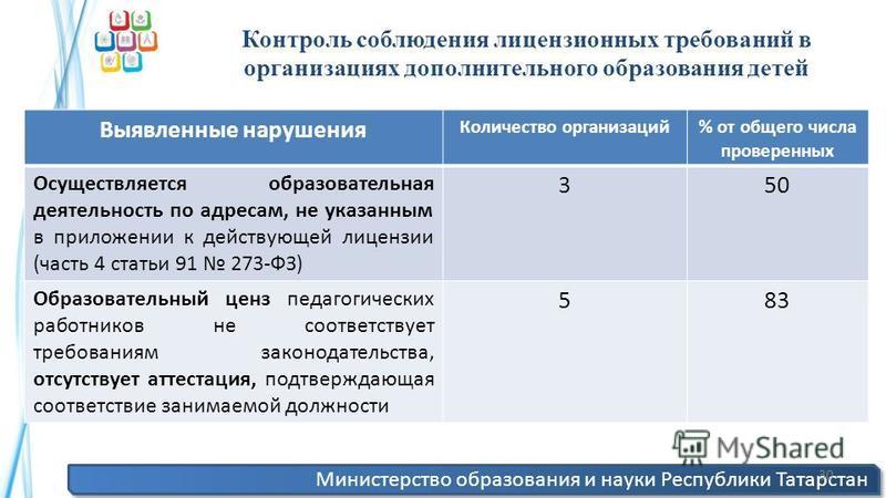 Министерство образования и науки Республики Татарстан 30 Контроль соблюдения лицензионных требований в организациях дополнительного образования детей Выявленные нарушения Количество организаций% от общего числа проверенных Осуществляется образователь