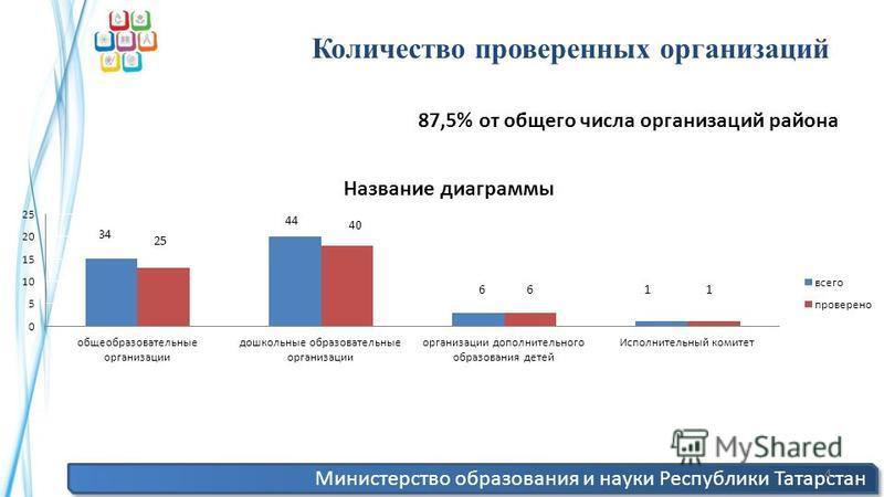 Министерство образования и науки Республики Татарстан 4 Количество проверенных организаций 87,5% от общего числа организаций района 40