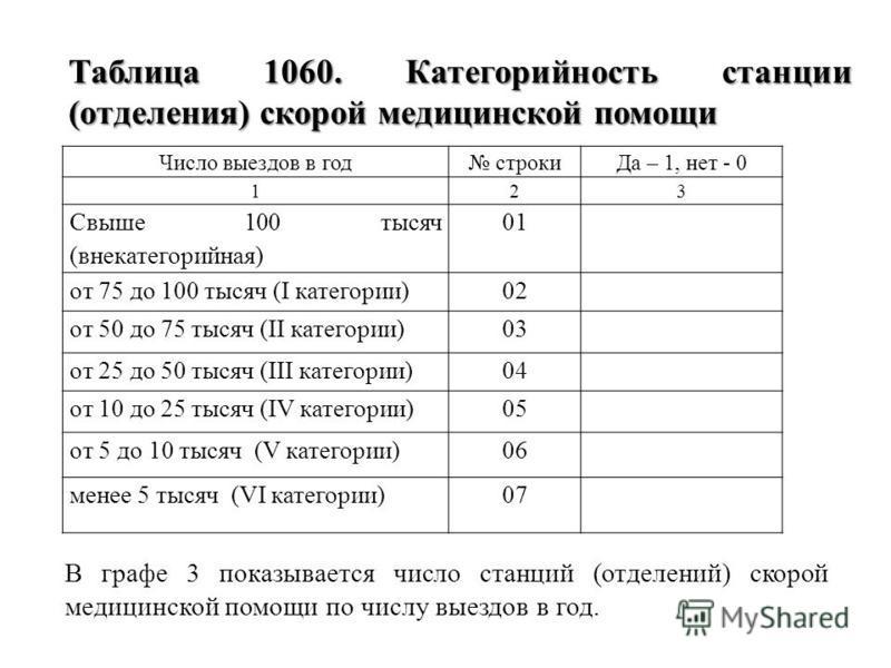 В графе 3 показывается число станций (отделений) скорой медицинской помощи по числу выездов в год. Число выездов в год строки Да – 1, нет - 0 123 Свыше 100 тысяч (внекатегорийная) 01 от 75 до 100 тысяч (I категории)02 от 50 до 75 тысяч (II категории)