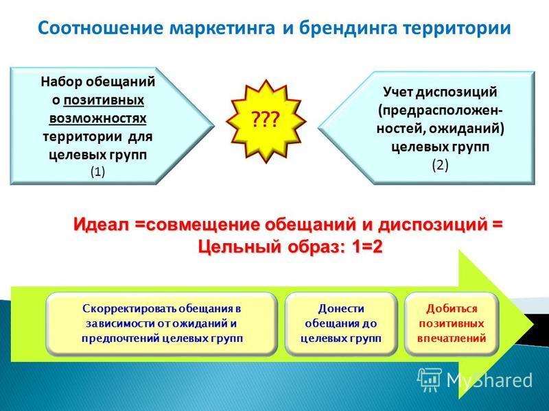 Соотношение маркетинга и брендинга территории Набор обещаний о позитивных возможностях территории для целевых групп (1) Учет диспозиций (предрасположен- настей, ожиданий) целевых групп (2) ??? Идеал =совмещение обещаний и диспозиций = Цельный образ: