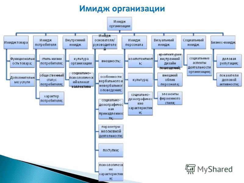 Имидж организации