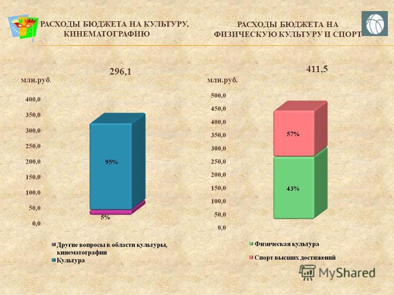 РАСХОДЫ БЮДЖЕТА НА ОБРАЗОВАНИЕ 6 863,15 млн.руб.