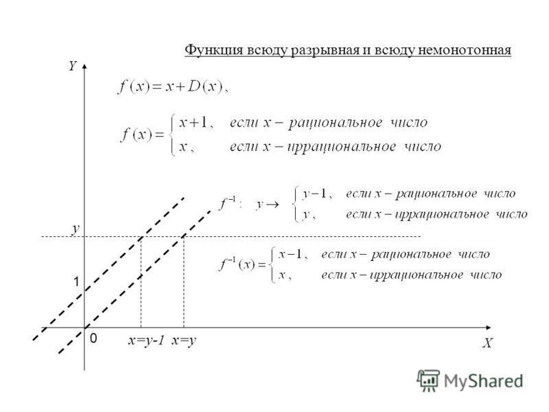 Функция всюду разрывная и всюду немонотонная X Y 1 0 y x=yx=y- 1
