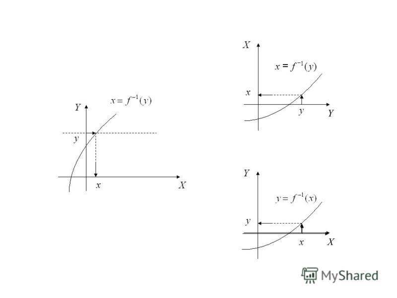 x X Y y y Y X x x X Y y )( 1 yfx