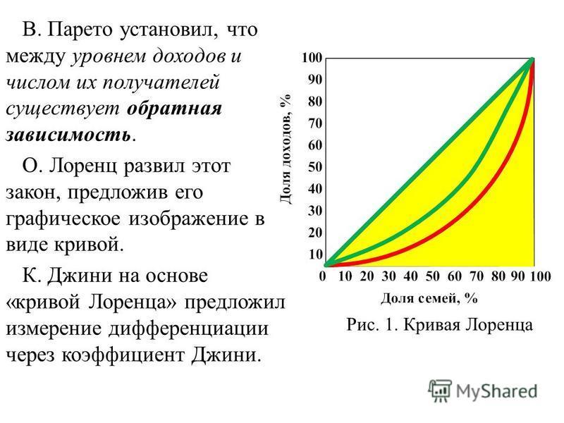 В. Парето установил, что между уровнем доходов и числом их получателей существует обратная зависимость. О. Лоренц развил этот закон, предложив его графическое изображение в виде кривой. К. Джини на основе «кривой Лоренца» предложил измерение дифферен
