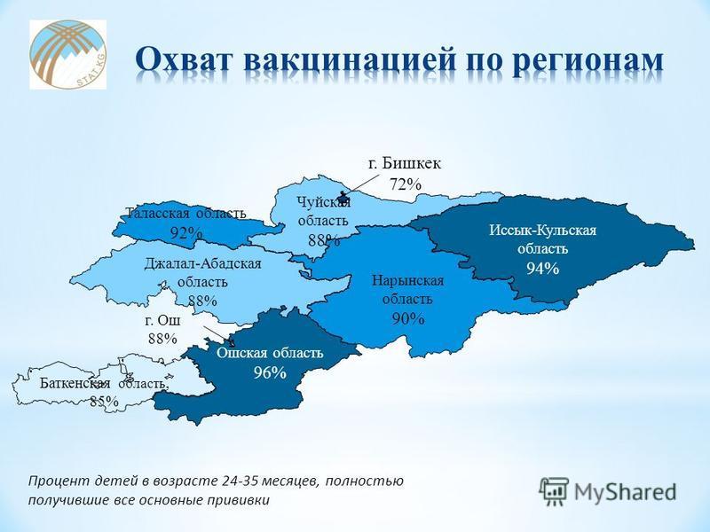 Процент детей в возрасте 24-35 месяцев, полностью получившие все основные прививки Баткенская область, 85% Ошская область 96% Иссык-Кульская область 94% Нарынская область 90% Джалал-Абадская область 88% Таласская область 92% Чуйская область 88% г. Би