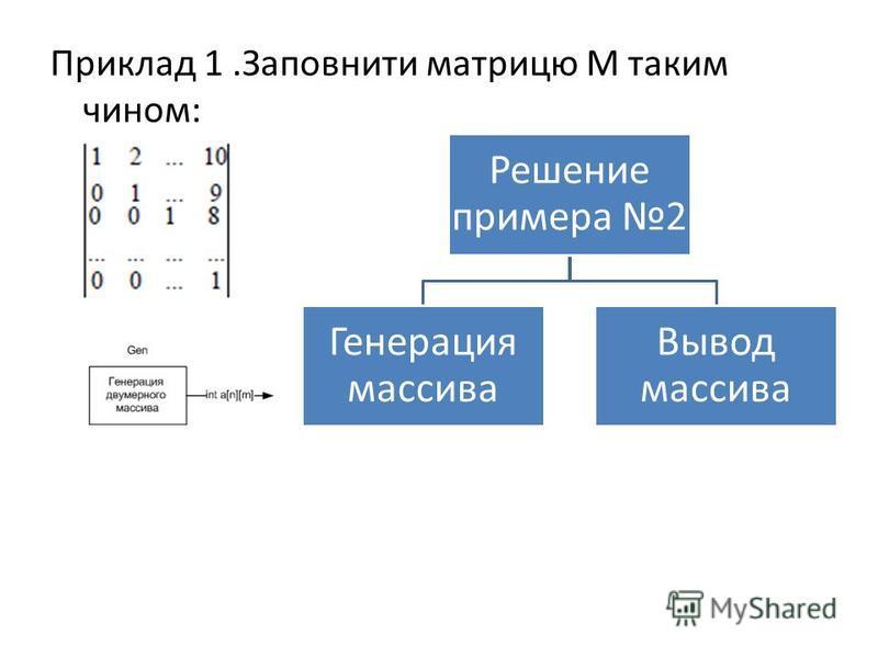 Приклад 1. Заповнити матрицу М таким чином: Решение примера 2 Генерация массива Вывод массива