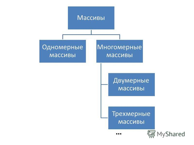 Массивы Одномерные массивы Многомерные массивы Двумерные массивы Трехмерные массивы …