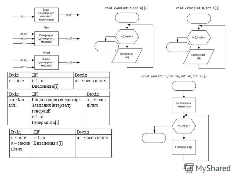 ВхідДіїВихід n - цілеi=1..n Введення a[i] а – массив цілих ВхідДіїВихід n - ціле а – массив цілих i=1..n Виведення a[i] а – массив цілих ВхідДіїВихід xn,xk,n – цілі Ініціалізація генератора Завдання інтервалу генерації i=1..n Генерація a[i] а – масси